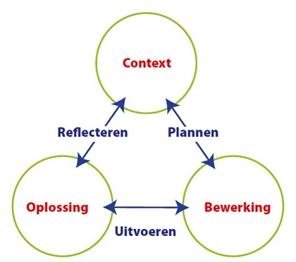 Rekenen drieslag model